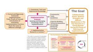 SISN Framework 2018